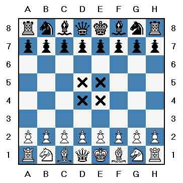 What Is Controlling The Center? - Chess Stack Exchange
